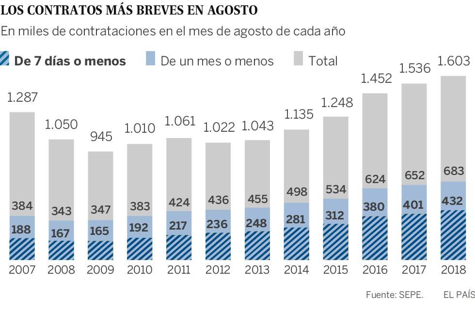Los contratos inferiores a una semana se han duplicado desde 2007
