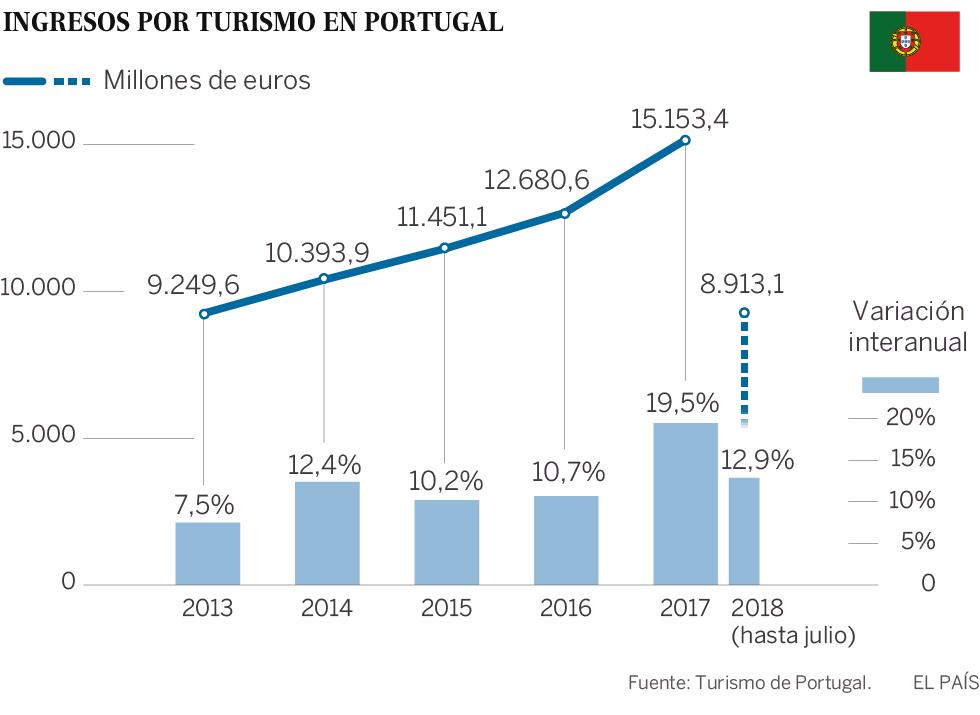 Portugal no acusa el freno del turismo y aumenta sus ingresos un 13%