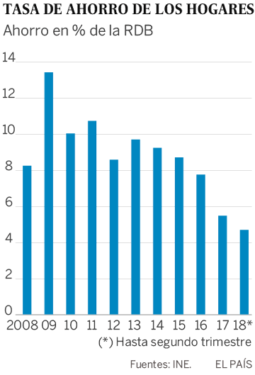 El ahorro de los hogares está en mínimos