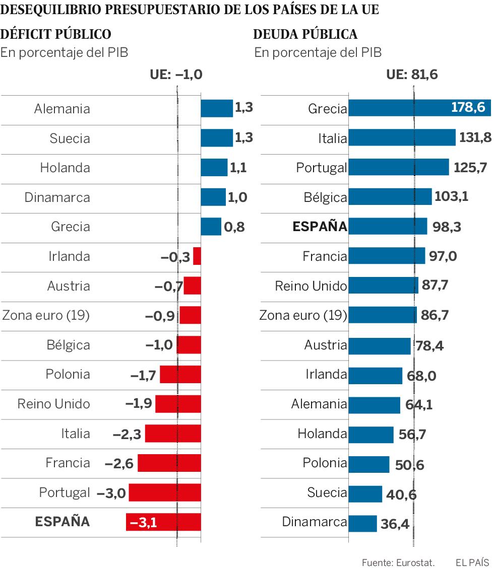 El consejo fiscal de la UE reprende a los países por no reducir su deuda