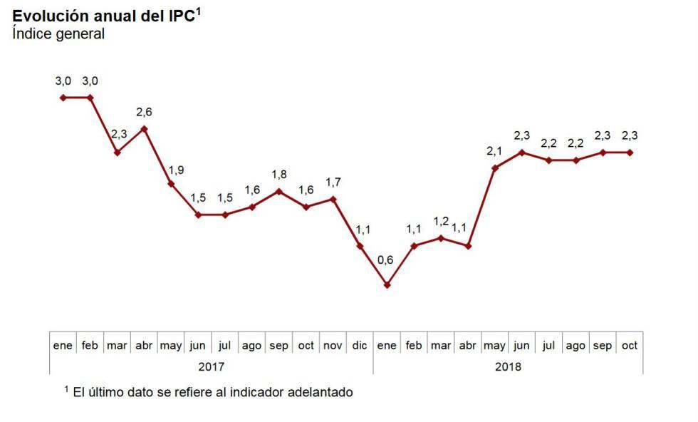 La inflación repite en el 2,3% en octubre porque la luz baja pero el gas sube