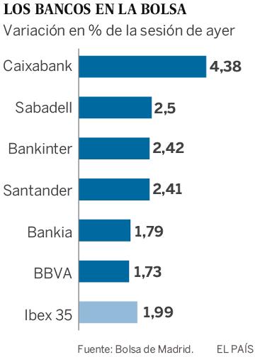Los bancos suben en Bolsa tras la decisión del Supremo