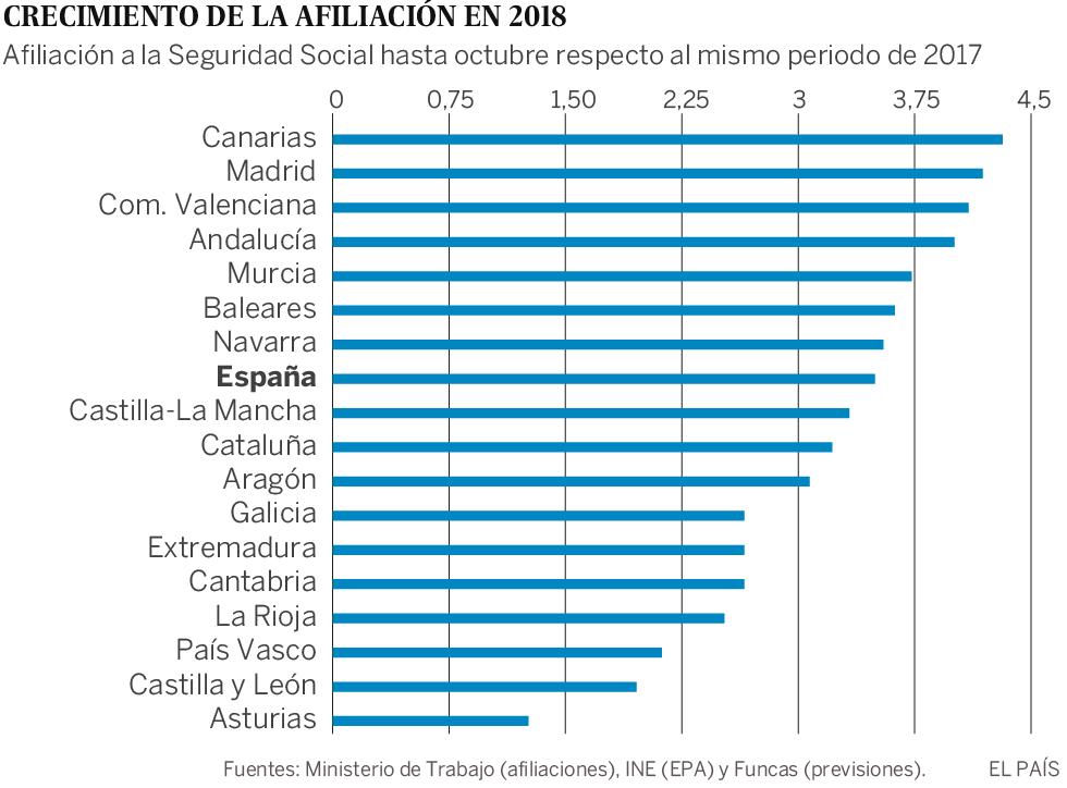 Paradojas territoriales del mercado laboral español