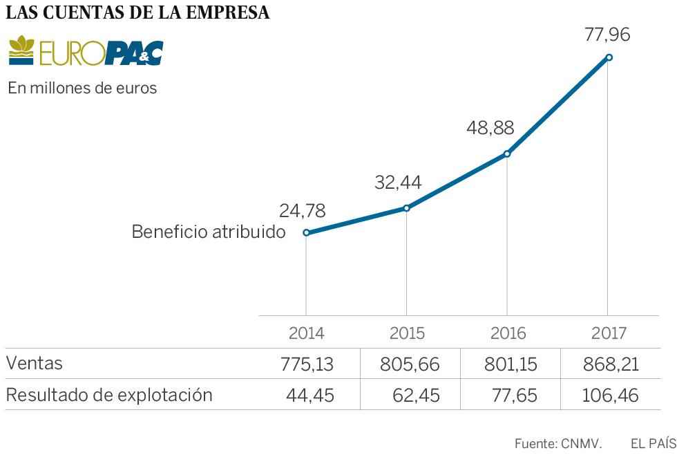 La española Europac: una joya de papel que cae en manos británicas