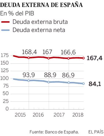La deuda exterior de España supera por primera vez los dos billones de euros