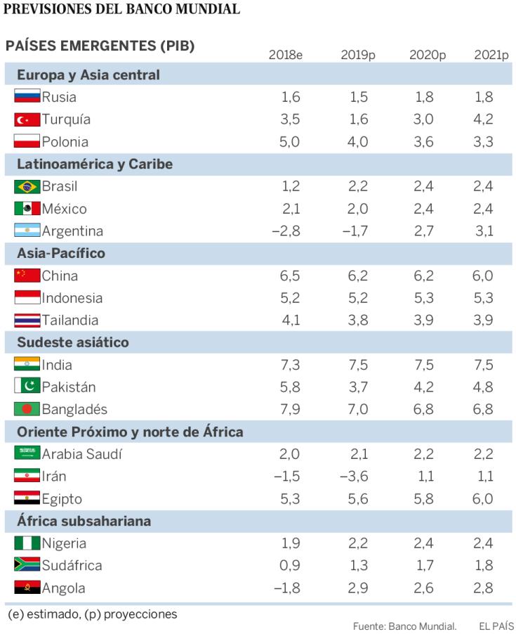 El Banco Mundial alerta de que crecen los riesgos para la economía global