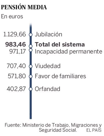 El gasto en pensiones crece en enero un 7%, el ritmo más alto desde 2008