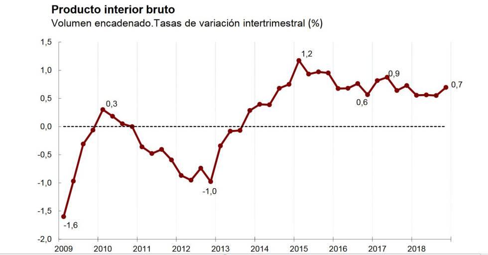 La economía española creció un 2,5% en 2018 y aguanta en medio de la ralentización global