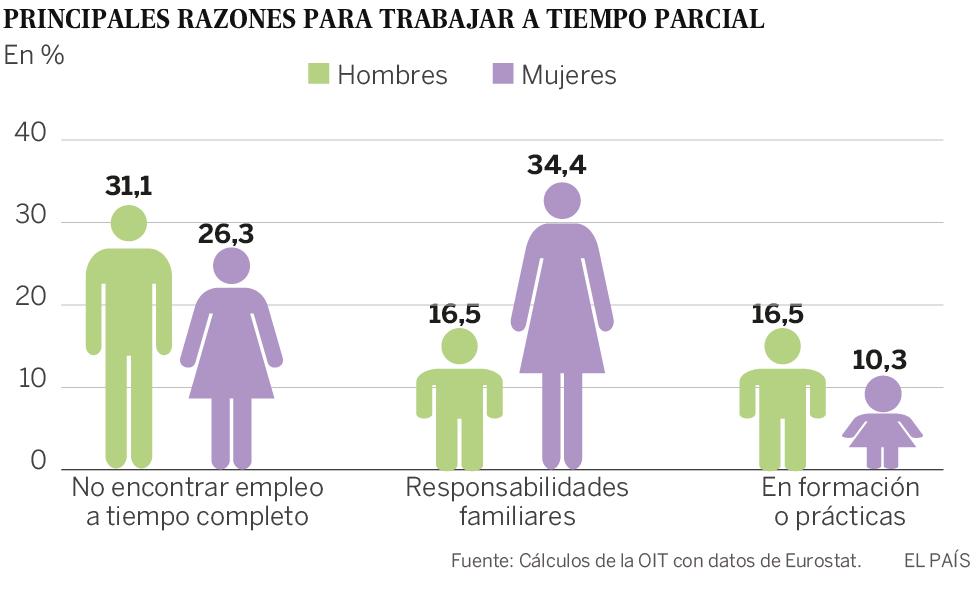 La OIT avisa de la precarización del empleo en el mundo y destaca la alta temporalidad en España