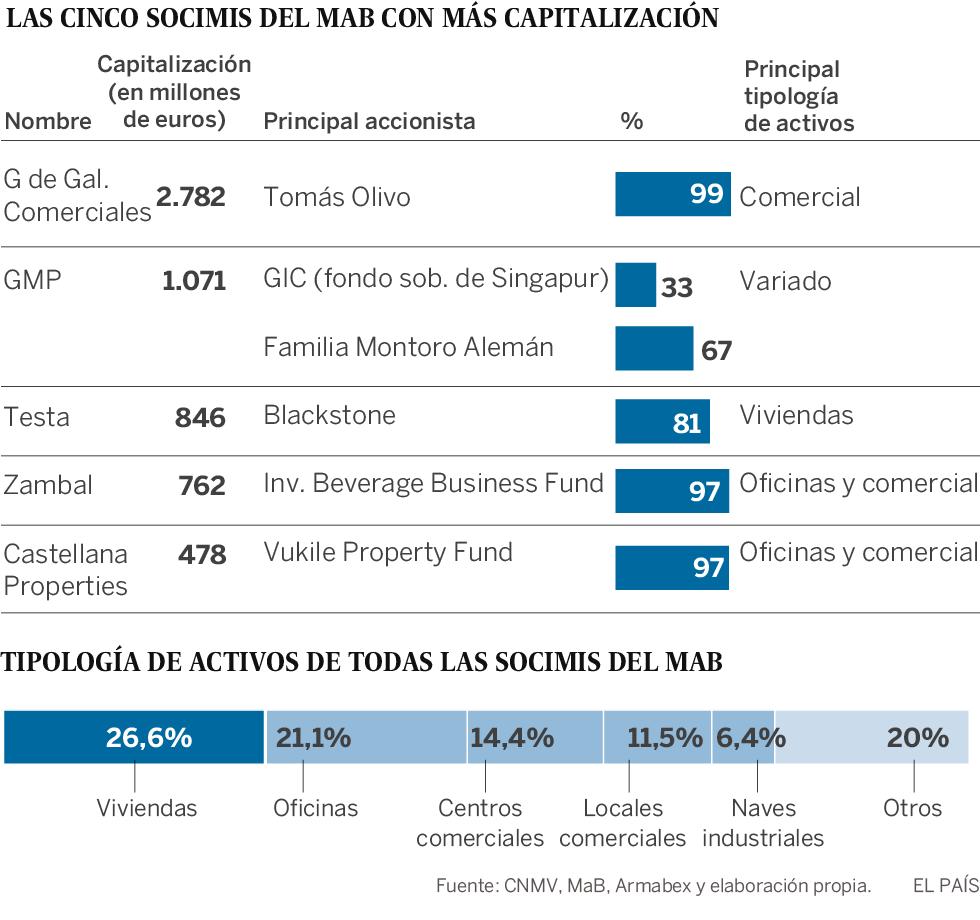 España es el segundo país del mundo con más socimis