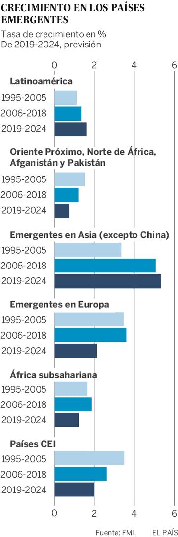 El frenazo económico global ahonda la brecha entre países ricos y pobres