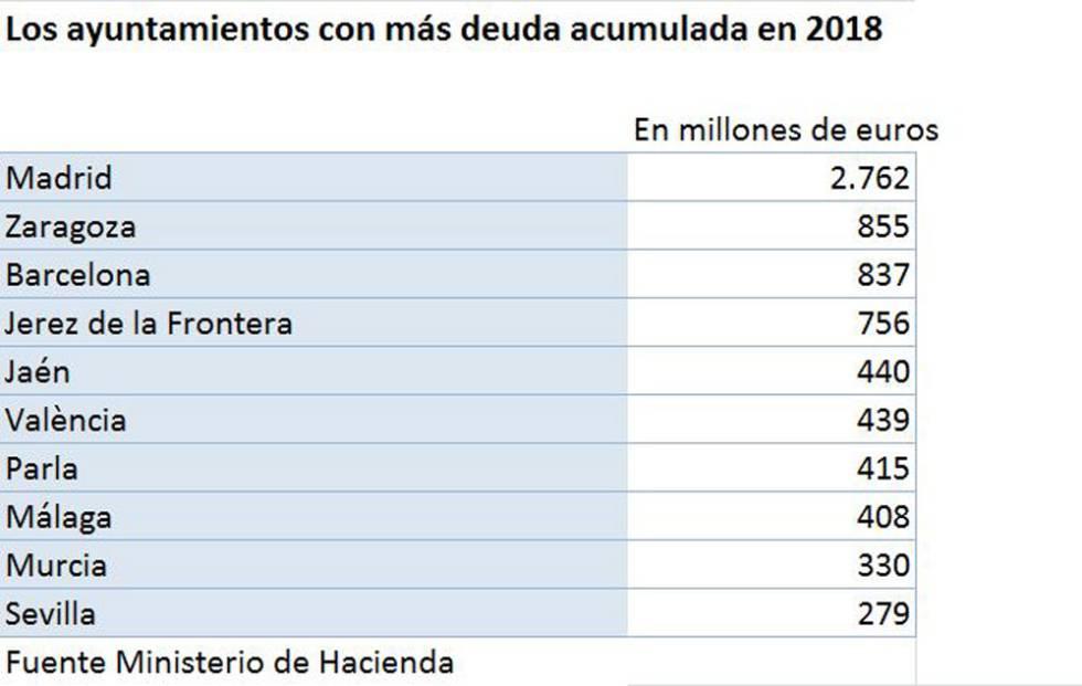 Los Ayuntamientos con más deuda por vecino de España: Puebla de la Sierra, Vallada y Moraleja de Enmedio