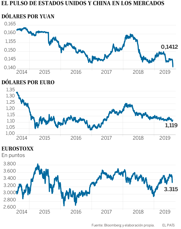 China reacciona a las amenazas comerciales de Trump y deja caer el yuan al nivel de 2008