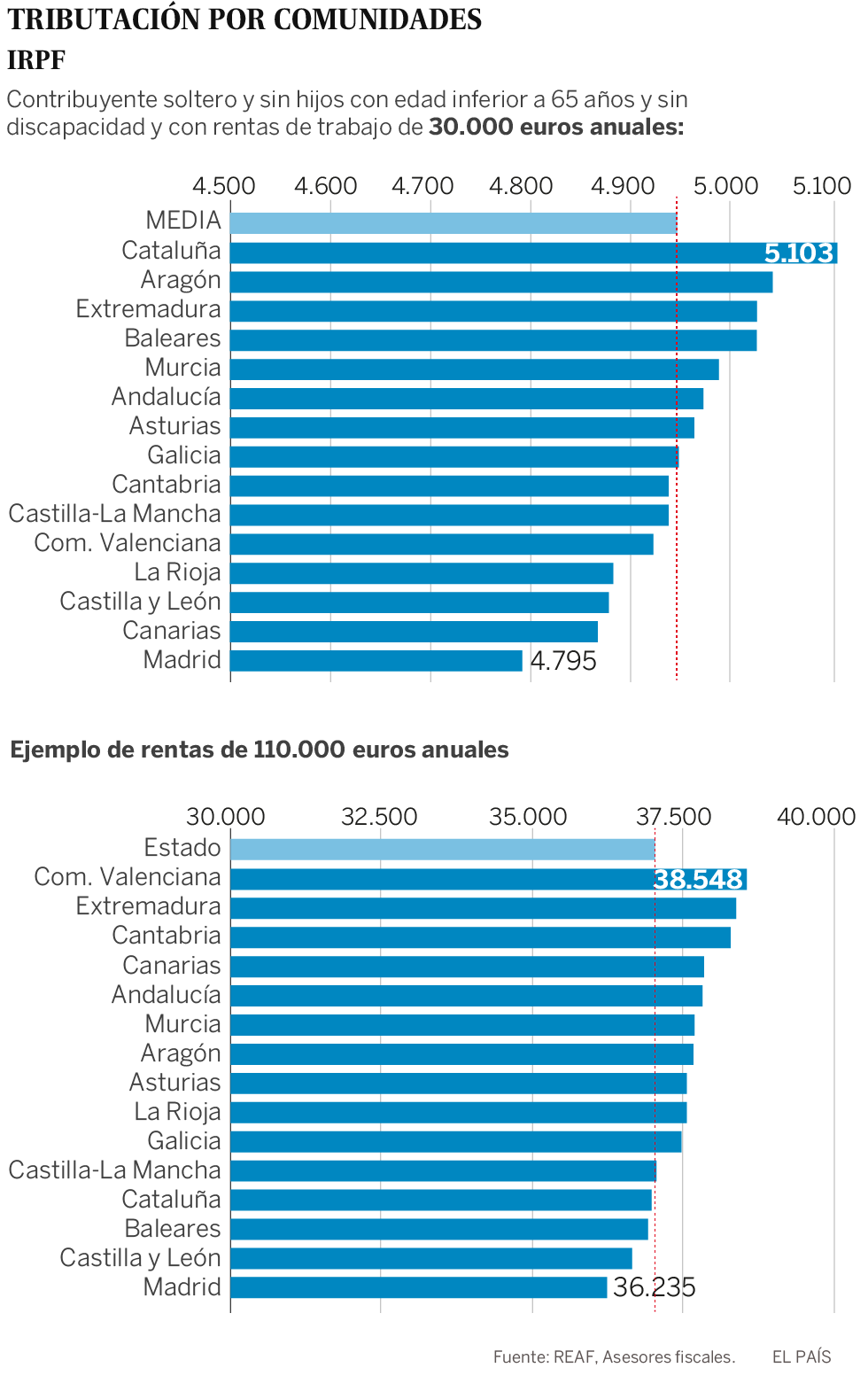 España juega a bajar impuestos