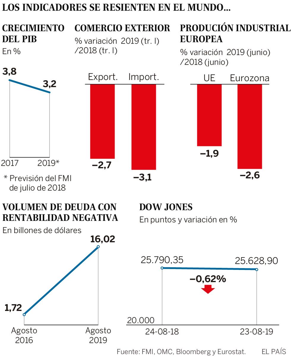 Vuelve el fantasma de la recesión