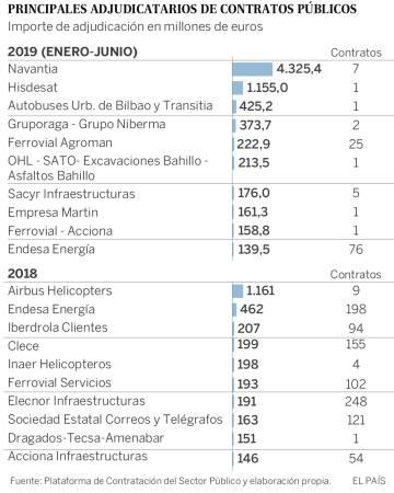 Fragatas, satélites y obras del AVE: los mayores contratos públicos del año