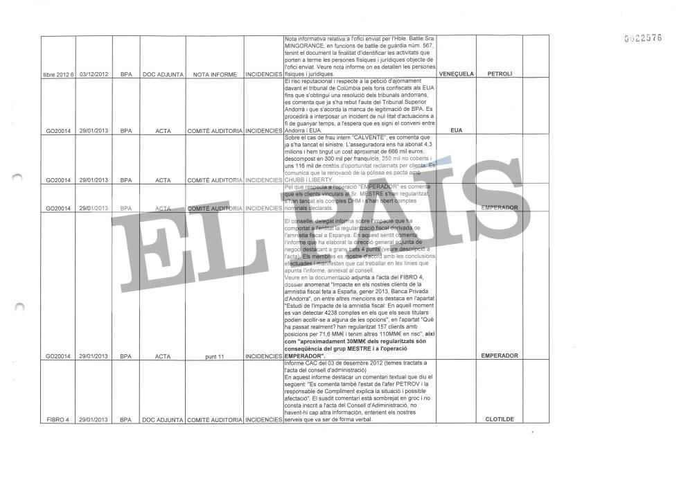 Tabla que recoge las actas del Consejo de Administración de la Banca Privada d'Andorra (BPA)