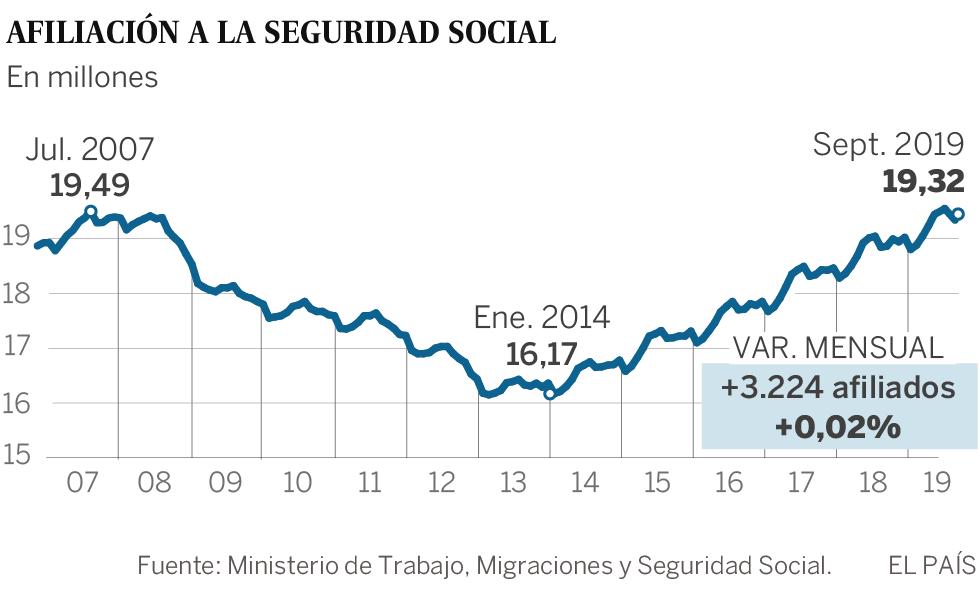 El mercado laboral se frena: el empleo crece al menor ritmo desde 2013