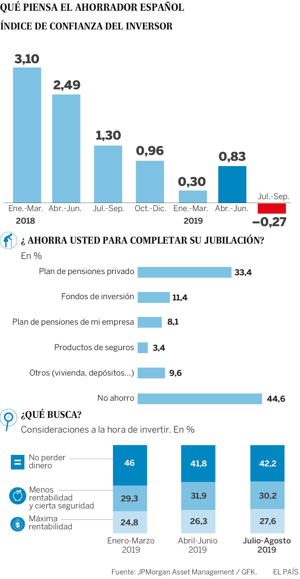El desgobierno mete miedo a los ahorradores españoles