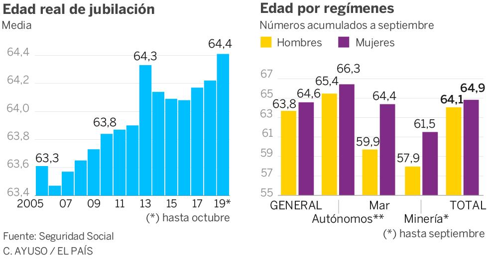 La edad real de jubilación alcanza el máximo desde que existen registros