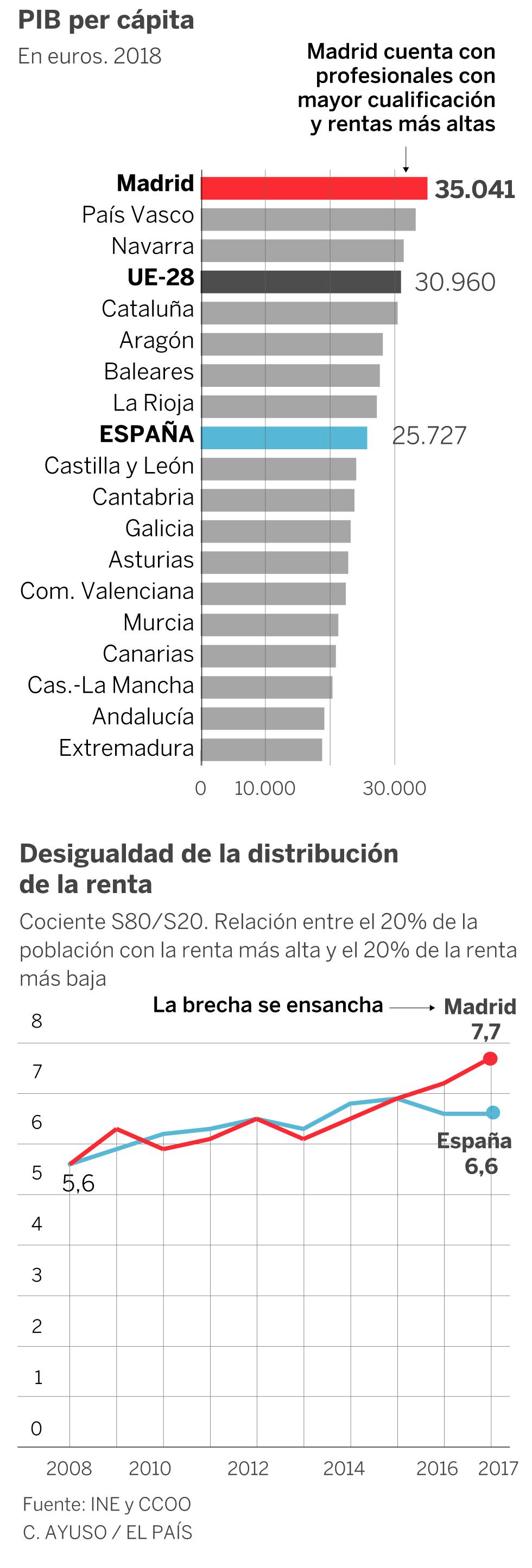 Madrid extiende su tela de araña para controlar la economía española