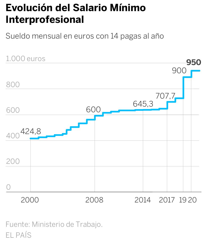 Salario minimo España
