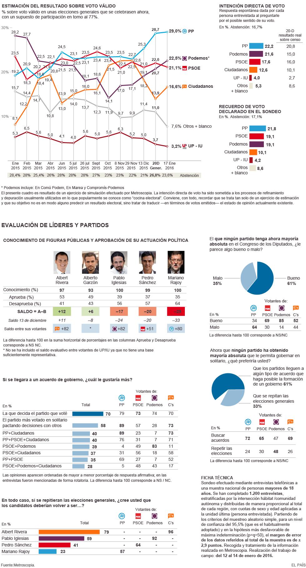La encrucijada del PSOE – Zaratiegui net