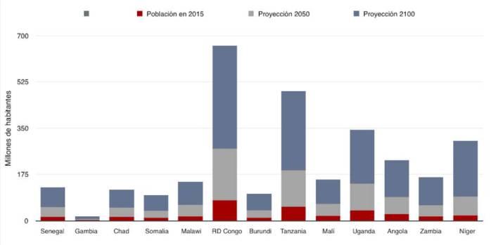 Fuentes: UNPD y FAO.
