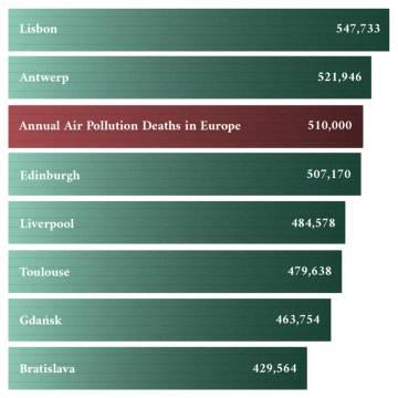El número de habitantes de la Unión Europea que mueren cada año debido a la contaminación del aire supera el tamaño de las poblaciones de varias ciudades europeas medianas.
