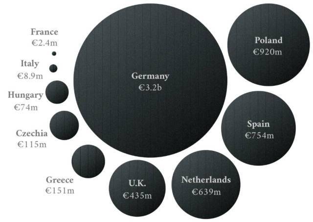 Los 10 países europeos que concedieron las subvenciones medias anuales al carbón más altas entre 2005 y 2016. Encabeza la clasificación Alemania (3.200 millones de euros), seguida por Polonia (920) millones, España (724), Holanda (639), Reino Unido (435), Grecia (151), Chequia (115), Hungría (74), Italia (8,9) y Francia (2,4).