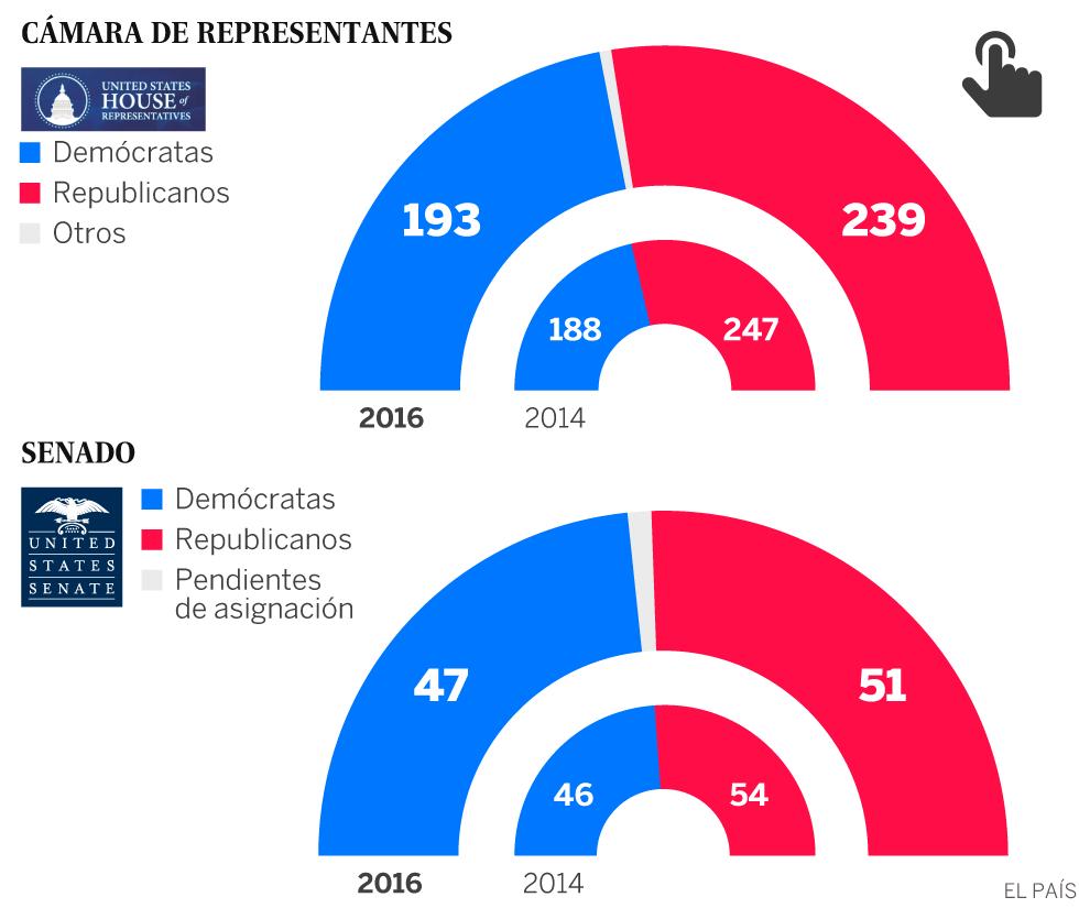 Resultados elecciones EEUU 2016