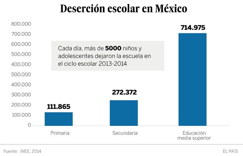 Pobreza México   generación del sismo