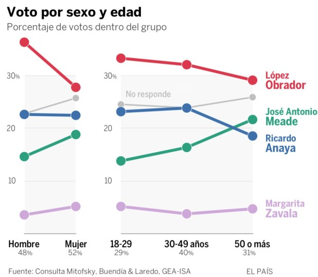 Radiografía de los votantes mexicanos