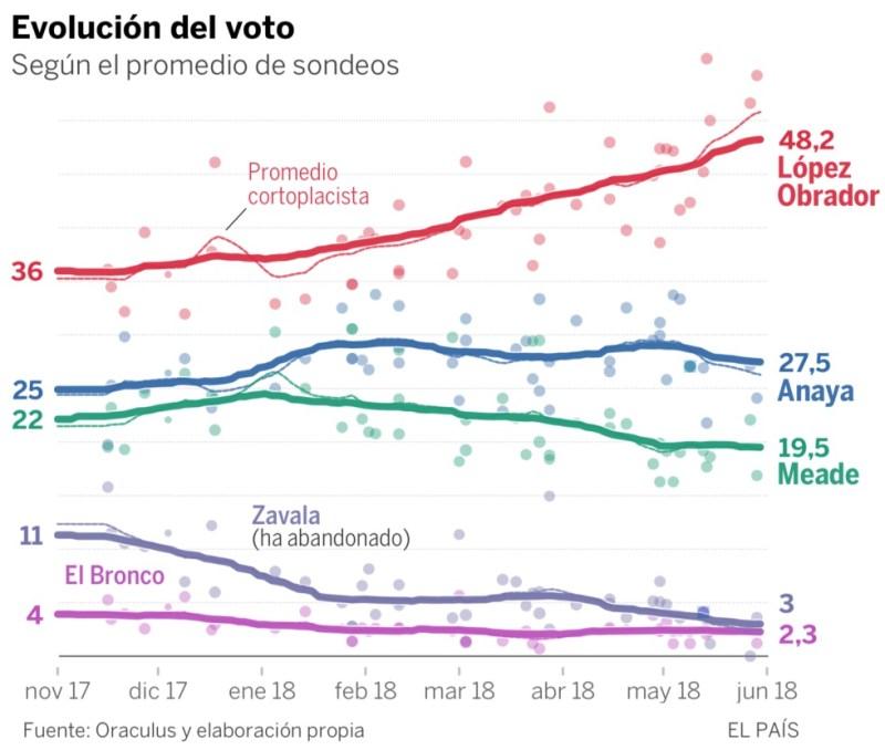López Obrador sube en las encuestas y tiene un 92% de probabilidades de ganar