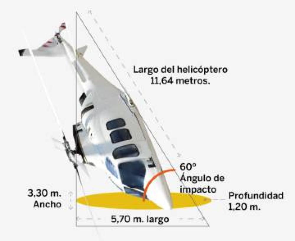 Posición del helicóptero en el impacto.