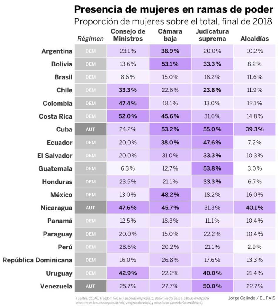 Mujeres y cuotas de poder en Latinoamérica