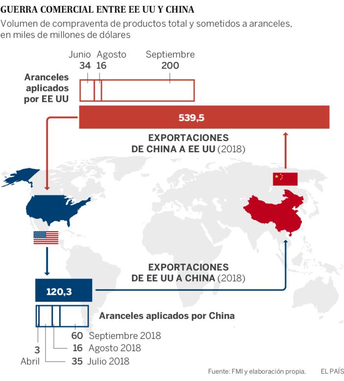 EE UU dispara la tensión con China con una fuerte subida de los aranceles