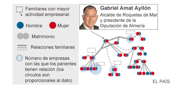 El líder del PP en Almería se dio una licencia urbanística a sí mismo
