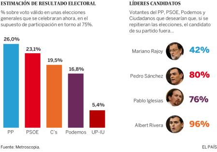 Los votantes siguen rechazando las mayorías absolutas y el bipartidismo