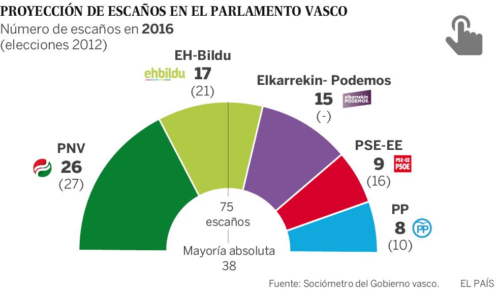 Resultado de imagen de elecciones vascas sociometro