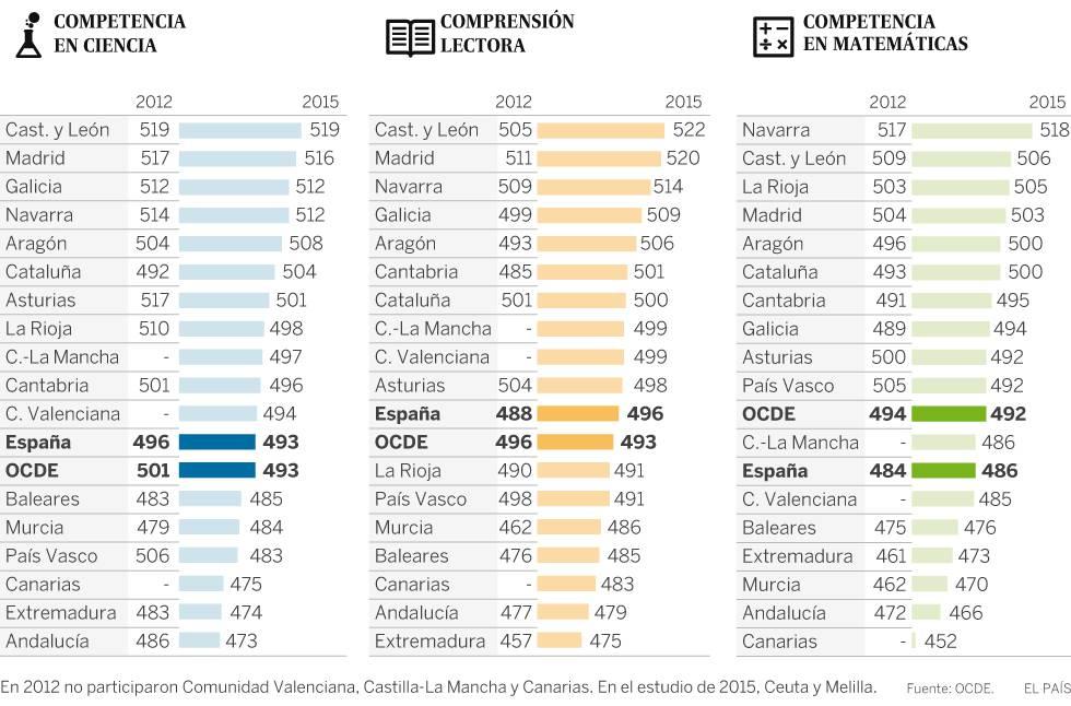 Resultados PISA por competnecia en Ciencia, Lectura y Matemáticas. Diferencias entre 2012 y 2015. (Fuente: El País)