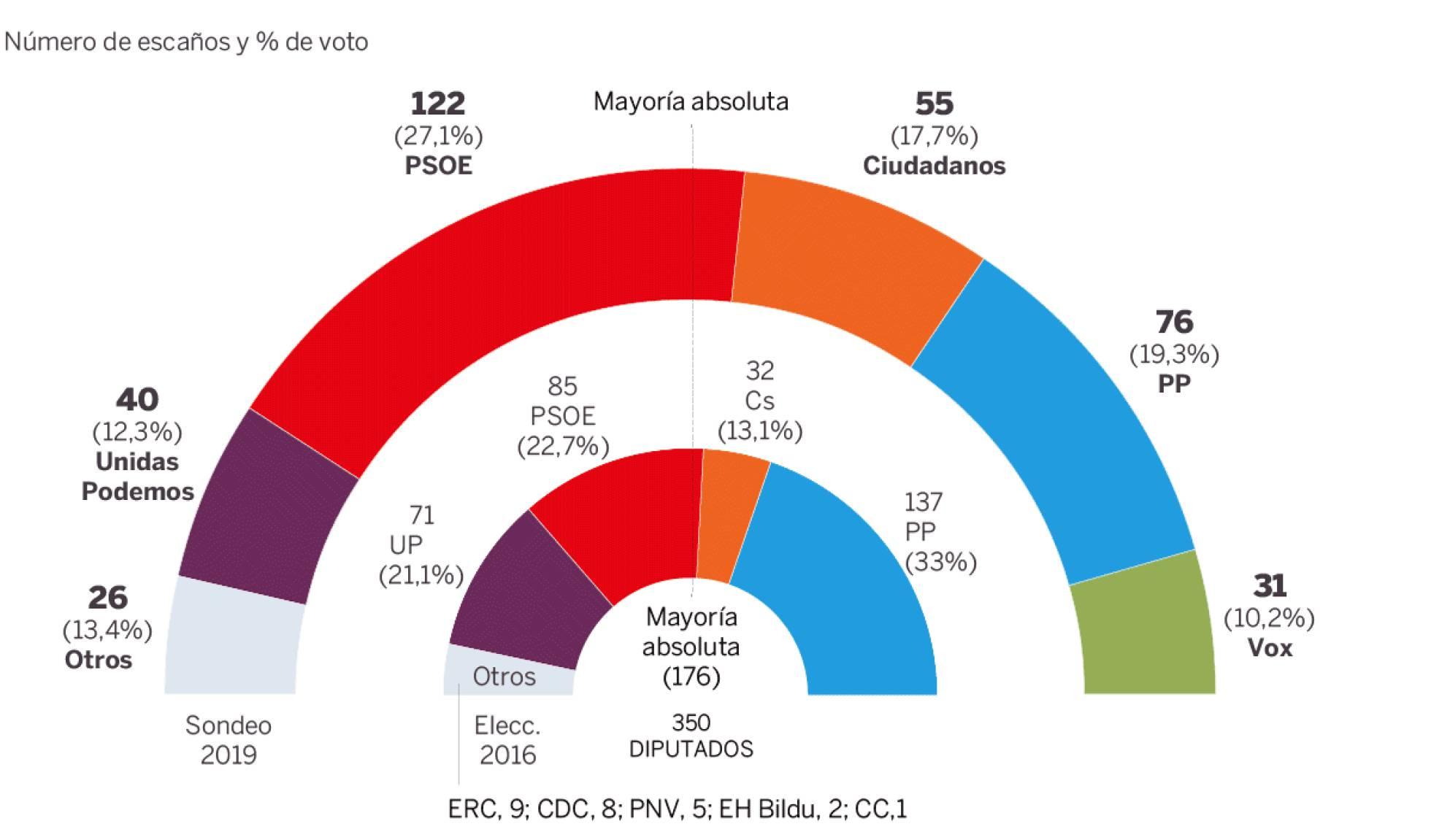 El PSOE ganaría las elecciones sin mayoría absoluta en España, según El País
