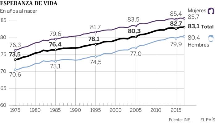 La dieta impulsa la longevidad de los españoles... pero está cambiando