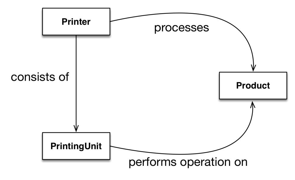 medium resolution of model