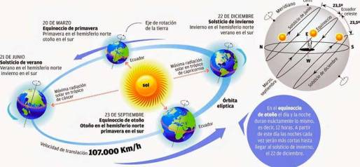 meteorologia-equinoccio