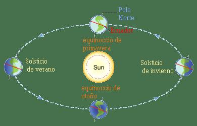 Orbita Tierra verano estaciones