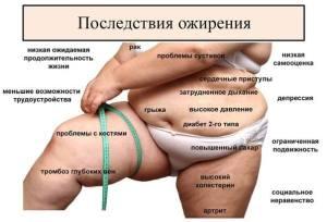 Как убрать последствия ожирения?