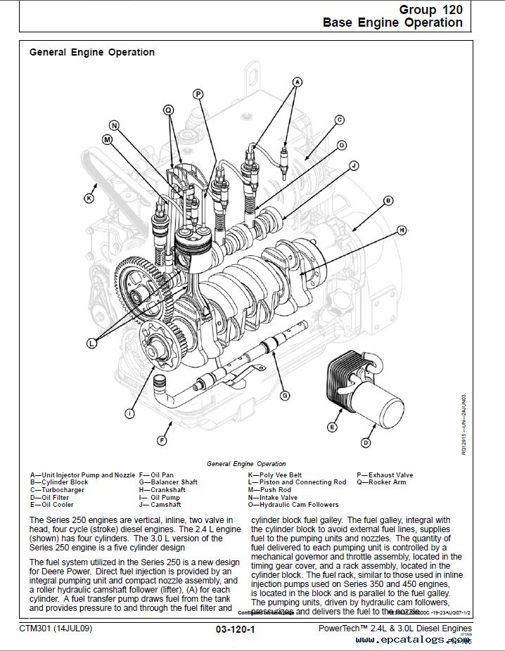John Deere 2 Cylinder Engine Diagram : deere, cylinder, engine, diagram, Deere, PowerTech, Diesel, Engines, CTM301