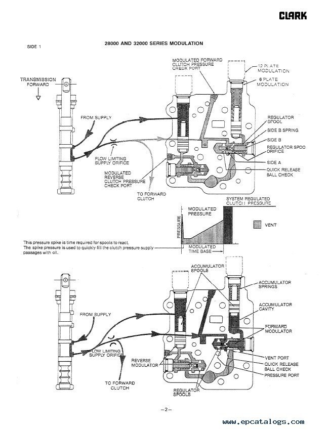 Clark Forklift Brake Diagram : clark, forklift, brake, diagram, Clark, Y180-200-225S/L-250S/L-300S-300L-350, Manual