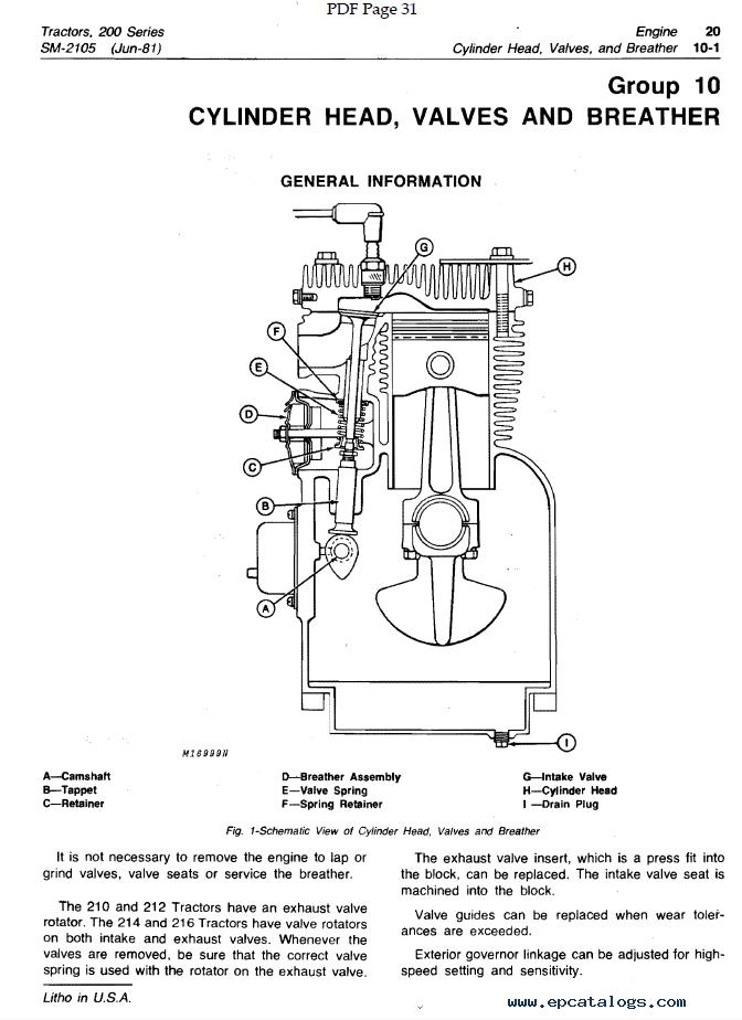 John Deere 2 Cylinder Engine Diagram : deere, cylinder, engine, diagram, Deere, Series, Garden, Tractors, Service, Manual